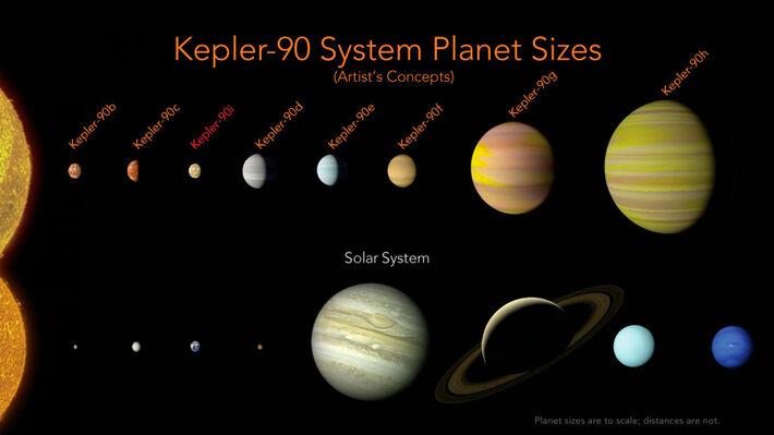 Το σύστημα «Κέπλερ-90» σε σύγκριση με το δικό μας ηλιακό σύστημα