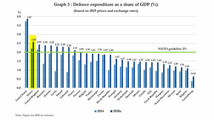 Ο πίνακας που δείχνει την θέση της Ελλάδας