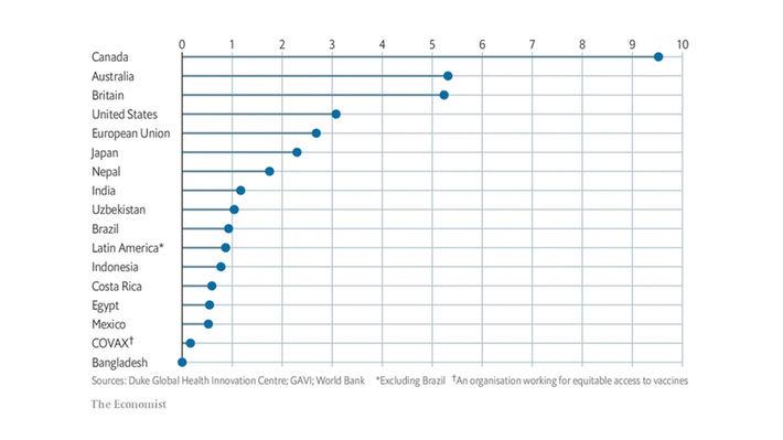 Δέκα χώρες συγκεντρώνουν το 95% των εμβολιασμών